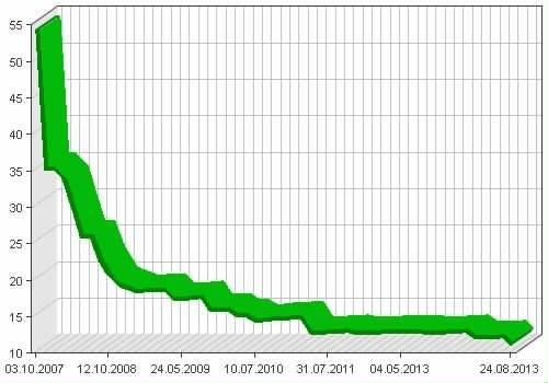 graphdata2